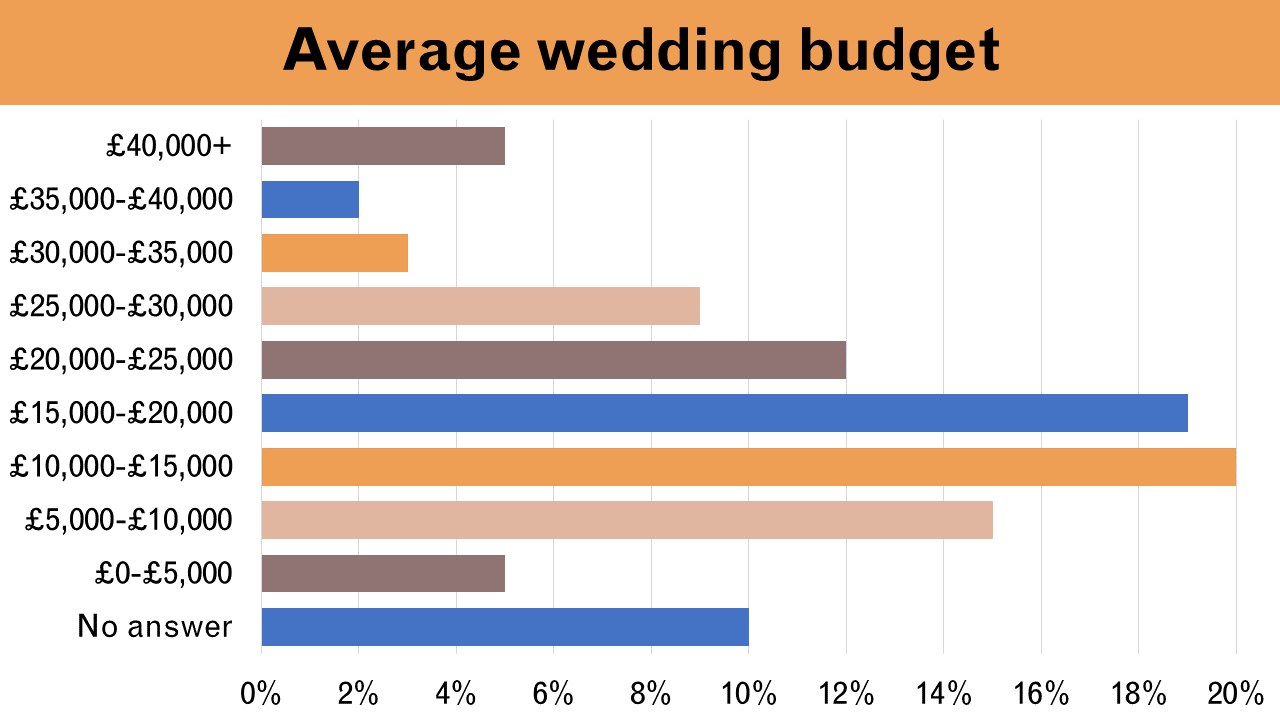 average wedding budget uk