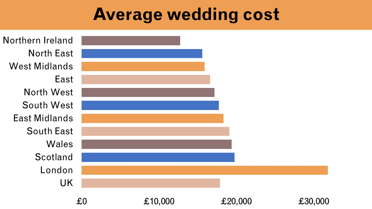 average wedding cost